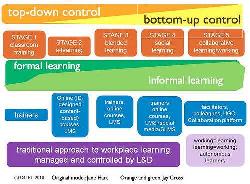 Source: Jane Hart, 5 stages of workplace learning